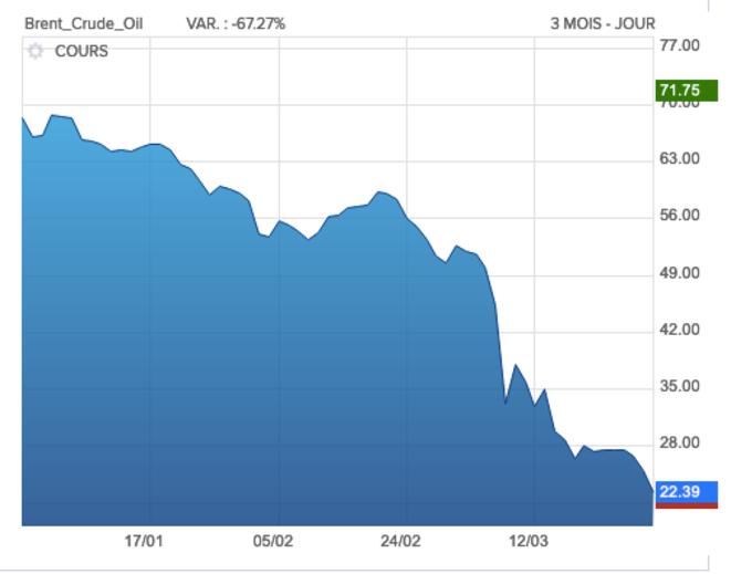 Cours du Brent en dollar au cours des trois derniers mois © boursorama