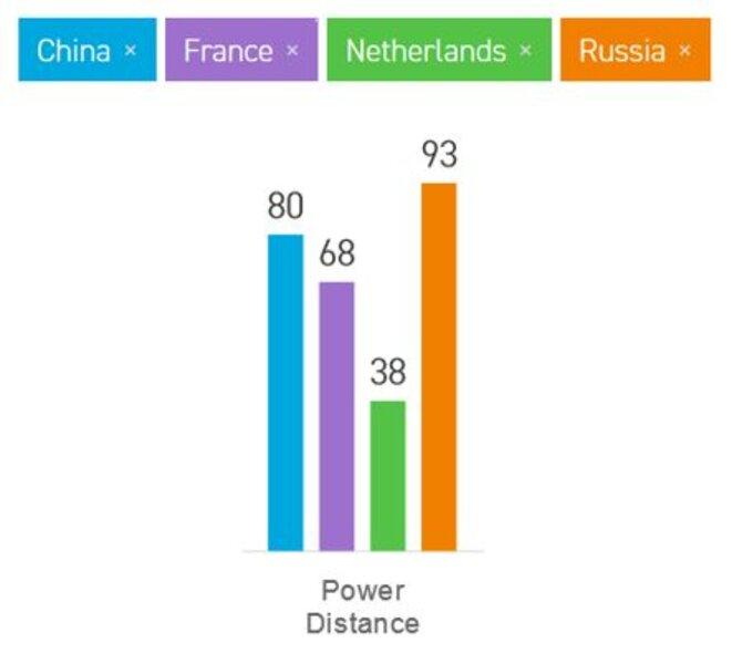 Management interculturel : indice de distance hiérarchique en Europe © Marc Prager consultant en management interculturel