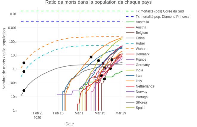 Ratio morts covid-19 / population © Corentin Barbu