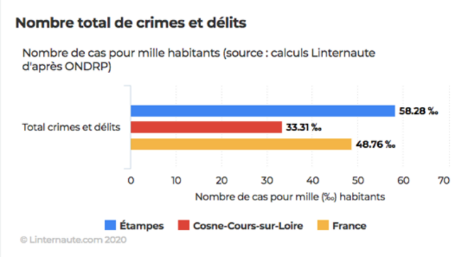 Comparatif des crimes et délits entre Cosnes-Cour-Sur-Loire et Étampes, une ville moyenne de banlieue parisienne. A Étampes, Jean-Luc Mélenchon a recueilli 27% des voix au premier tour. © Linternaute.com