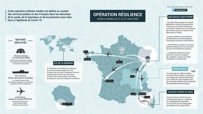 Opération RESILIENCE - Armées Françaises - Mars 2020 © Ministère des Armées (France)
