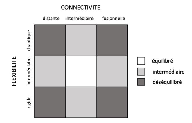 Zones d'équilibre et de déséquilibre au sein des familles en fonction de leur niveau de flexibilité et de connectivité (d'après Olson, 2011) © Arnaud Rey