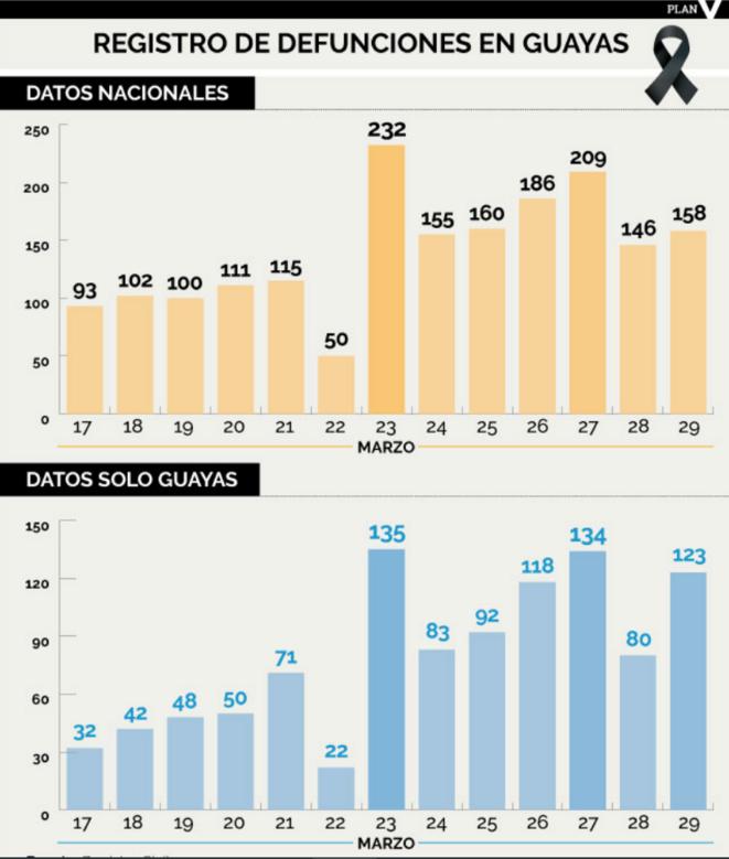 """""""Registre des décès de la Provinde de Guayas"""", Revue Plan V, 01.04.2020."""