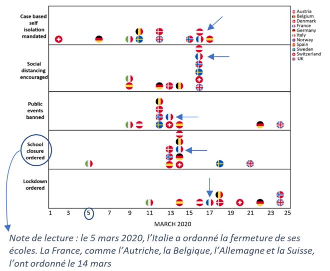 Comparaison internationale des dates de mise en place des mesures de distanciation sociale