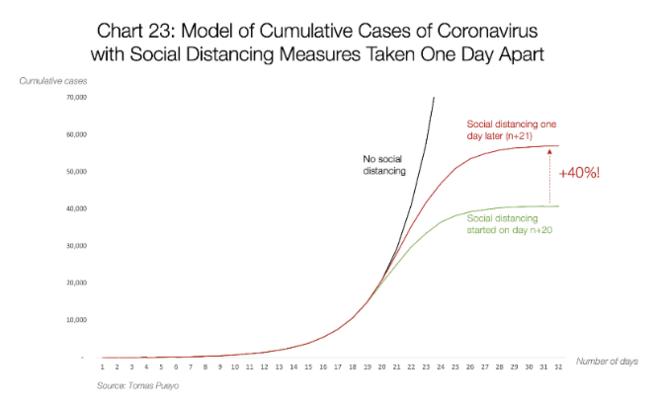 Résultat des simulations de transmission du coronavirus en fonction des paramètres de distance sociale