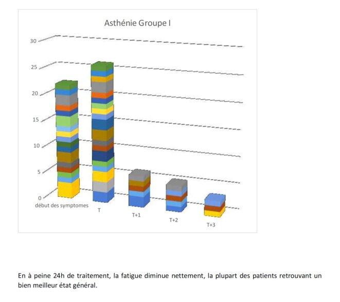 Extrait du bilan du traitement du Dr Sabine Paliard Franco