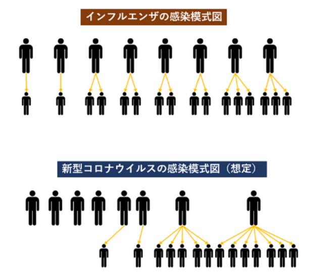 Infographie explicative de la différence de propagation entre la grippe (panel du haut) et le COVID19 (panel du bas)