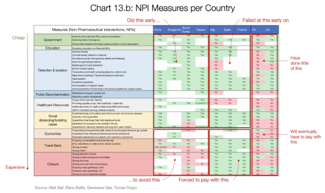 Comparaison internationales des mesures contre le coronavirus