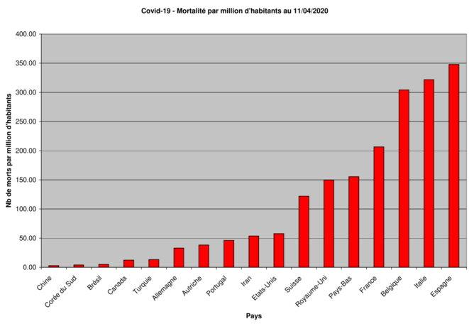 Covid19 - Statistiques Monde -Mortalite par million d'habitant © Jacques