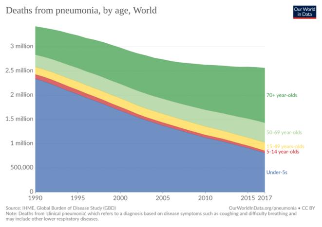 mortalité pneumonie monde