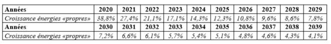 croissance-energies-vertes-2020-2040