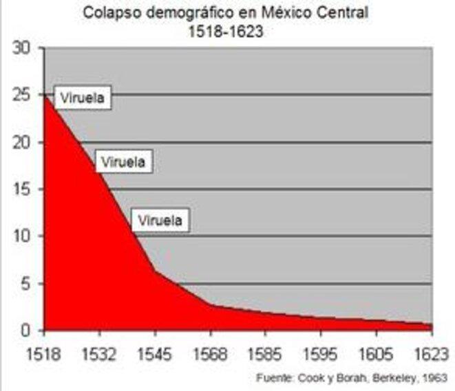 hecatombe-variole-mexique