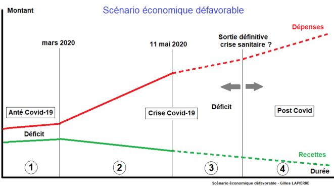 Scénario économique défavorable © Gilles Lapierre