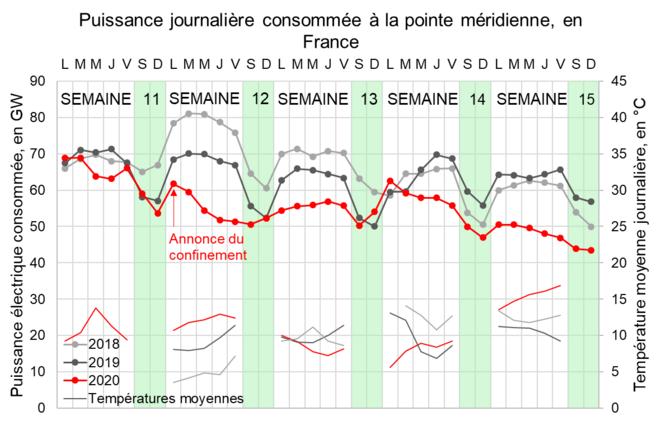 Puissance journalière consommée à la pointe méridienne, en France © Valentin Bouvignies