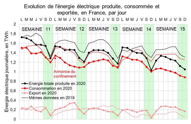Evolution de l'énergie électrique produite, consommée et exportée en France, par jour © Valentin Bouvignies