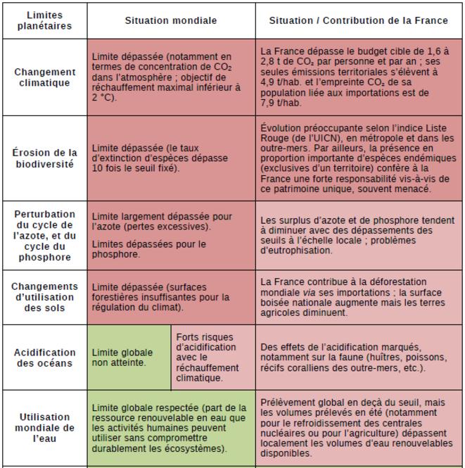 Les limites planétaires que la France dépasse