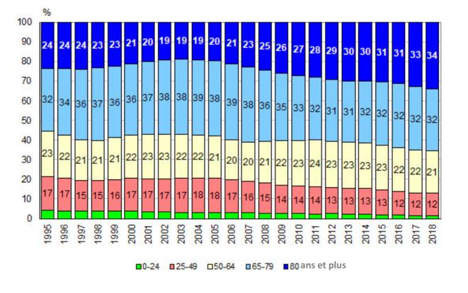 Répartition des décès par âge à la date du décès en Russie, de 1995 à 2008 © Iekaterina Chtcherbakova / Demoskope Weekly