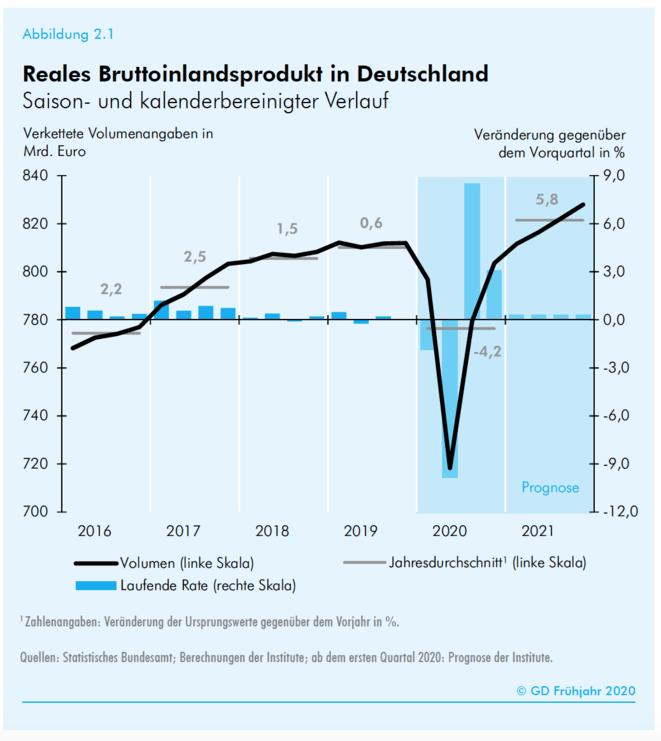 Évolution du PIB selon les instituts de conjoncture. © Gesamtdiagnose/IFO