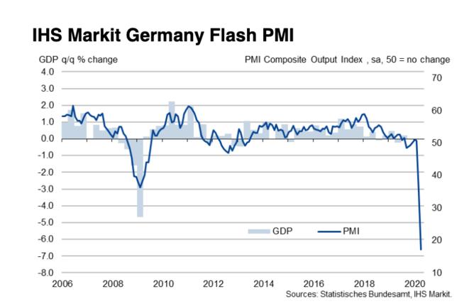 L'indice PMI Markit allemand des directeurs d'achats. © Markit