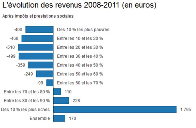 Evolution des revenus en France sur la période 2008-2011 (en euros) © Observatoire des inégalités