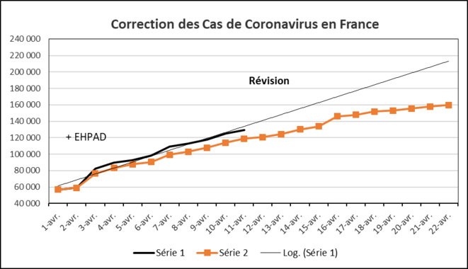 france-revisions