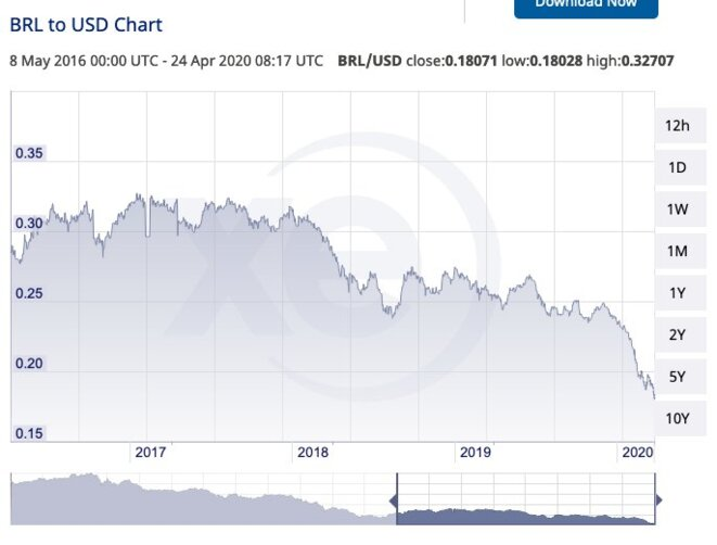 Cours du Real en Dollars © https://www.xe.com/currencycharts/?from=BRL&to=USD&view=2Y