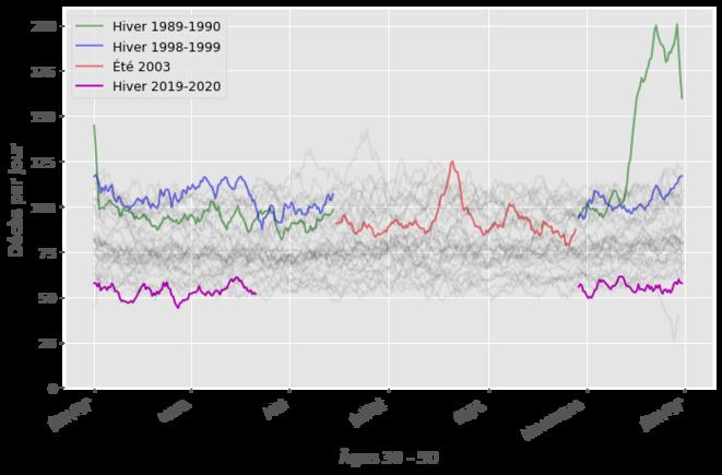 Courbes de mortalité pour les 30 - 50 ans (50 non inclus). Cette classe d'âge est marginalement touchée par le Covid. Elle l'est plus par la canicule, et très sévèrement par la grippe de 1989.