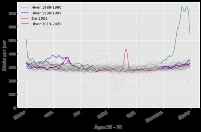 Courbes de mortalité pour les 50 - 70 ans (70 non inclus). Cette classe d'âge est touchée plus faiblement par le Covid, par la canicule qui n'est pas réservée aux personnes les plus âgées, et surtout la grippe de 1989
