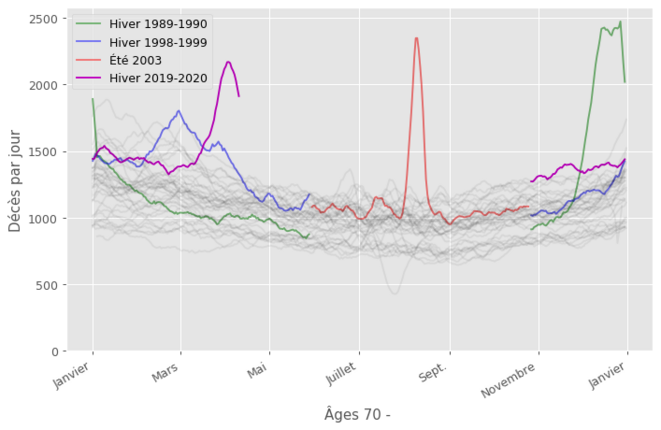 Courbes de mortalité pour les plus de 70 ans. Cette tranche d'âge est touchée par tous les événements: Covid (magenta), canicule de 2003 (rouge), et grippes de 1989 et1998 (vert et bleu).