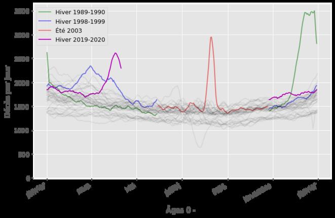 Courbe lissée du nombre de décès par jour. Les courbes grises sont les années de 1980 à 2000. Certaines saisons sont mises en relief avec des couleurs différentes. On voit des pics de mortalité pour le covid (magenta), la canicule de 2003 (route), des grippes les hivers 1998 et 1989 (bleu et vert).