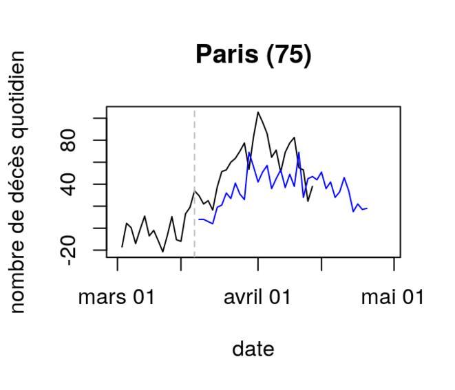 Décès quotidiens d'après différentes sources à Paris © Corentin Barbu