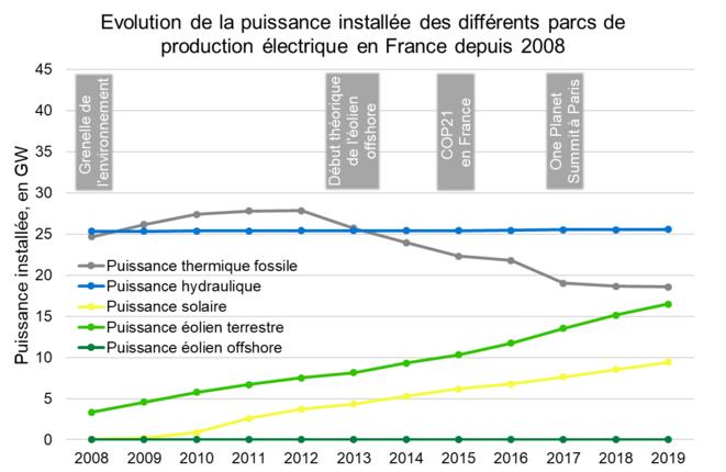 Évolution de la puissance installée des différents parcs de production électrique en France depuis 2008 © Valentin Bouvignies