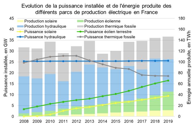 Évolution de la puissance installée et de l'énergie produite des différents parcs de production électrique en France © Valentin Bouvignies