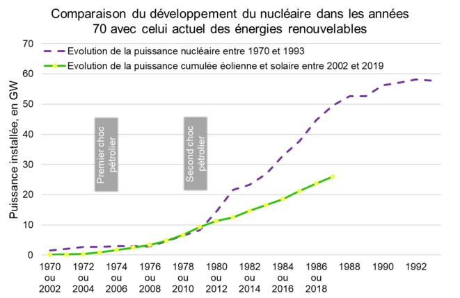 Comparaison du développement de la puissance installée nucléaire dans les années 70 avec celui actuel des énergies renouvelables © Valentin Bouvignies
