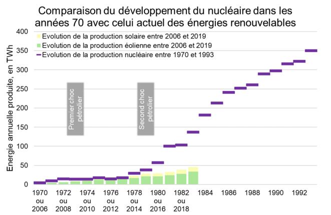 Comparaison du développement de l'énergie produite nucléaire dans les années 70 avec celui actuel des énergies renouvelables © Valentin Bouvignies