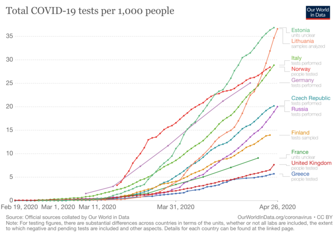 Tests du Covid-19 pour 1000 habitants (chiffres cumulés) © Our world in data