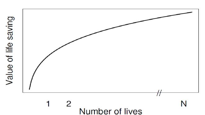 Image : Valeur de la vie humaine selon le nombre de vie en jeu