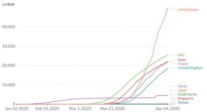COVID 19: évolution du nombre de mort aux Etats- Unis, en Italie, en Espagne, en France, au Royaume-Uni, en Chine, au Japon, en Corée du Sud, à Singapour et à Taiwan depuis le 22 Janvier, 24 Avril 2020 © Our World in Data d'après les données de European CDC – CC BY