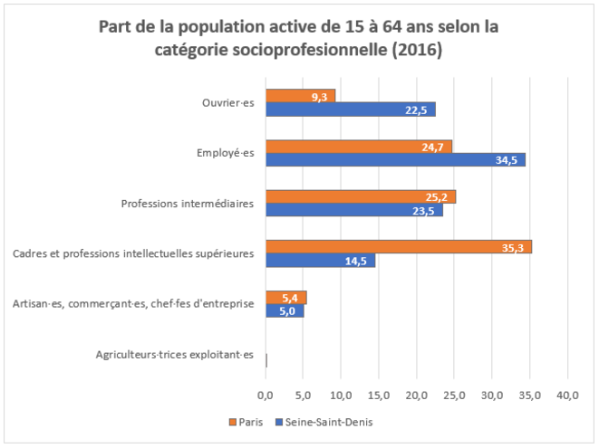 Part de la population active de 15 à 64 ans selon la catégorie socioprofessionnelle © Nicolas Camilotto. Source : INSEE 2016