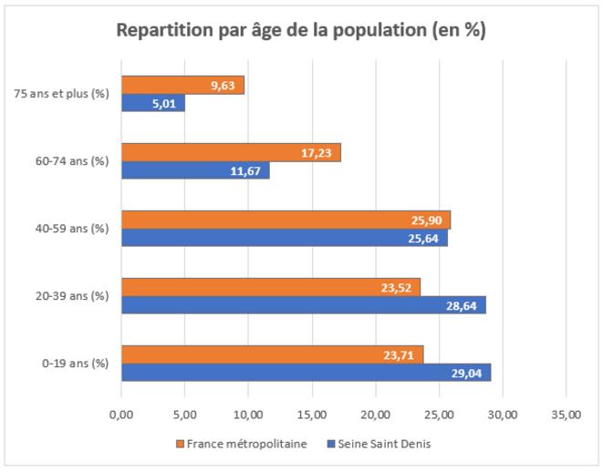 Répartition par âge de la population (en %) © Nicolas Camilotto - Source : INSEE 2019