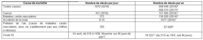 causes de mortalité en France