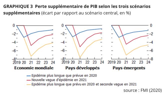 """Incertitude. In: Martin Anota, """"Covid-19 : les scénarios du FMI pour la récession mondiale"""", Blog """"À la marge"""", """"Alternatives économiques"""", 15.4.20."""