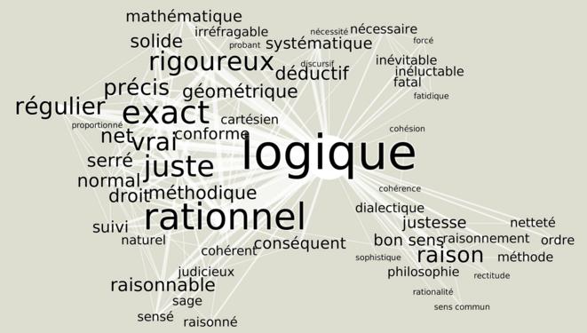 Logique, réseaux des synonymes, source https://crisco2.unicaen.fr/des/synonymes/logique