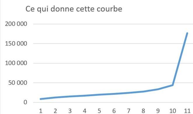 courbe2