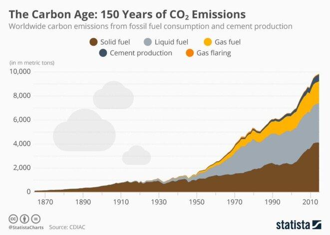 emissions-carbones