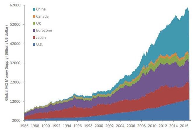 global-money-supply