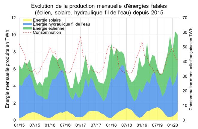Évolution de la production mensuelles d'énergies fatales (éolien, solaire, fil de l'eau) depuis 2015 © Valentin Bouvignies
