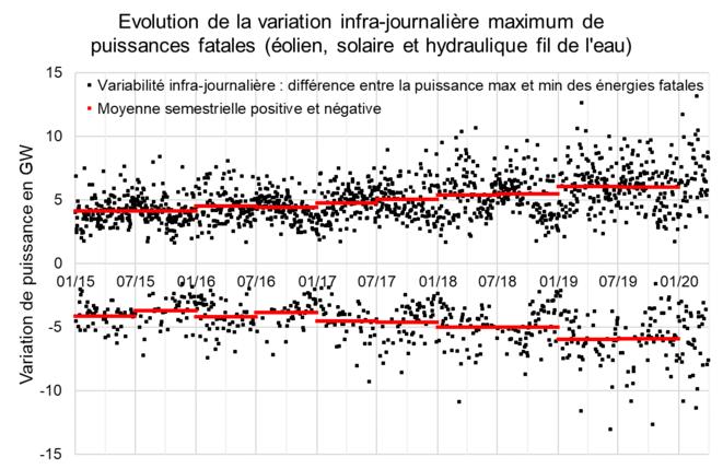 Évolution de la variation infra-journalière maximum de puissances fatales (éolien, solaire et hydraulique fil de l'eau) © Valentin Bouvignies