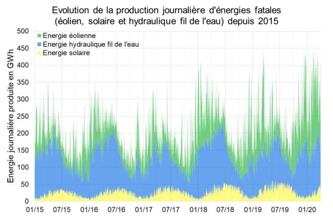 Évolution de la production journalière d'énergies fatales (éolien, solaire et hydraulique fil de l'eau) depuis 2015 © Valentin Bouvignies
