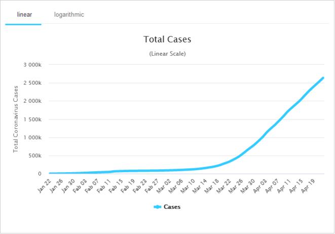 Graphique indiquant l'augmentation drastique du nombre de cas une fois que l'épidémie atteint l'Europe © worldometers.info